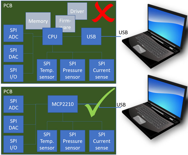 LabVIEW® API for the Microchip® MCP2210© USB® to SPI® bridge